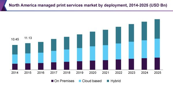 Managed Print Services Market Is Projected To Grow At A CAGR of 6.9% From 2017 To 2025: Grand View Research, Inc.