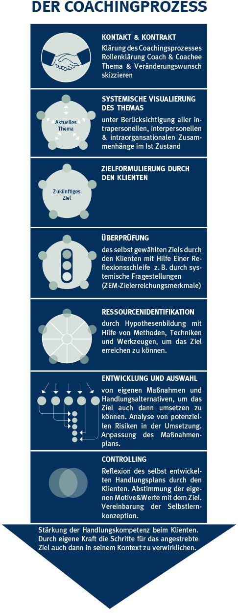 Der Coachingprozess... Von Päda.logics! gefunden auf der Pinwand von Wings. Beratungen im pädagogischen und sozialen Berufsfeld: www.paeda-logics.ch oder www.facebook.com/paeda.logics