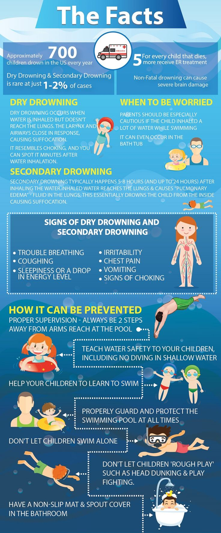 Our helpful Infographic gives parents the facts about Dry Drowning & Secondary Drowning, how to spot the symptoms, and what you can do to prevent it!