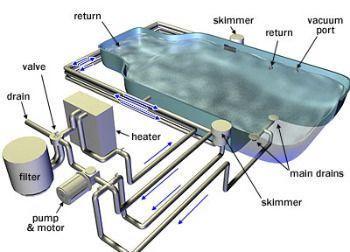 pool sand filter maintenance, backwash pool filter, pool filter sand, swimming…