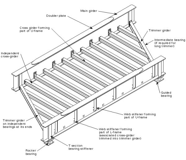 Beam bridges are the simplest structural forms for bridge