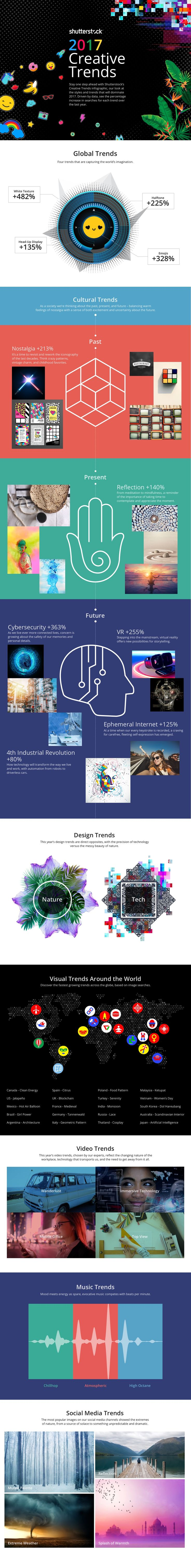 Global Creative Trends That Will Shape 2017. This year's predictions showcase a stark contrast – between the real world and the digital world, between nature and technology, and between the past and the future. Shutterstock has also predicted four big global trends you'll be sure to want to learn about.
