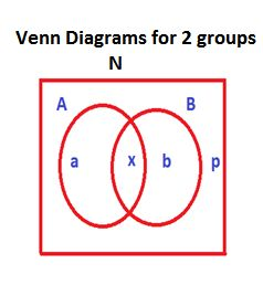 Venn diagrams is a graphic representation of data. In the above picture for Venn Diagrams on Two Sets: Number of students in one group is A, Number of students in another group is B, Number of students in both the groups is x, Number of students who are in neither A nor B is p. Now, the formulas for number of students in 1. At least one group = A + B – x 2. Only one group = A + B – 2x and the 3.Total strength of the class is N = A + B – x + p