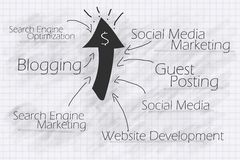 Internet marketing tactics for your web business Royalty Free Stock Photos