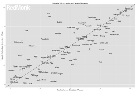 The RedMonk Programming Language Rankings: January 2015