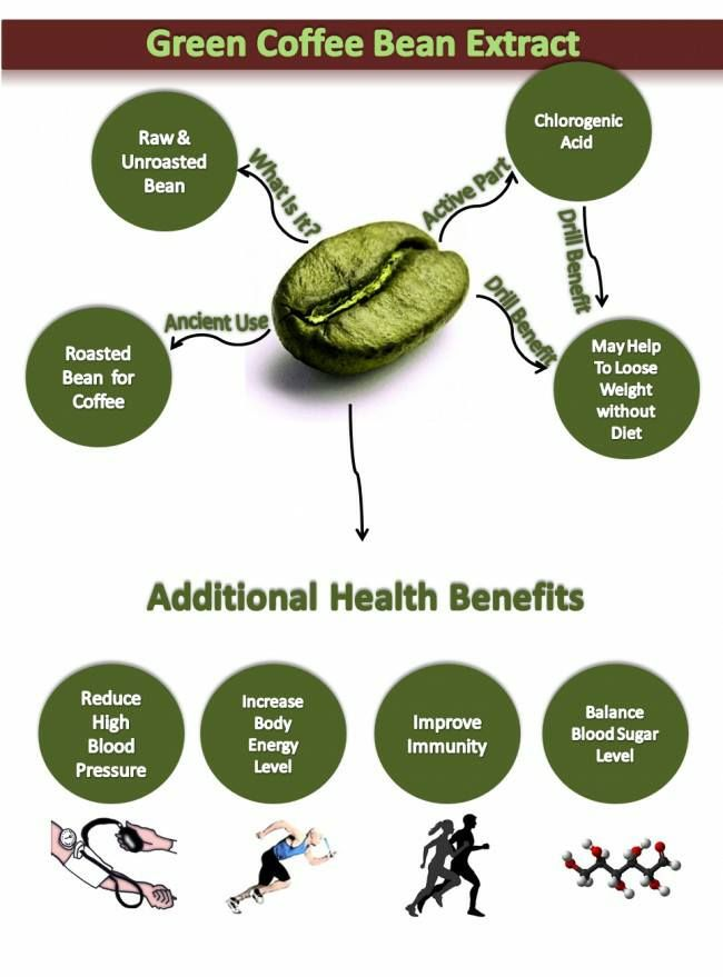What Are The Best Foods To Increase Chlorogenic Acid