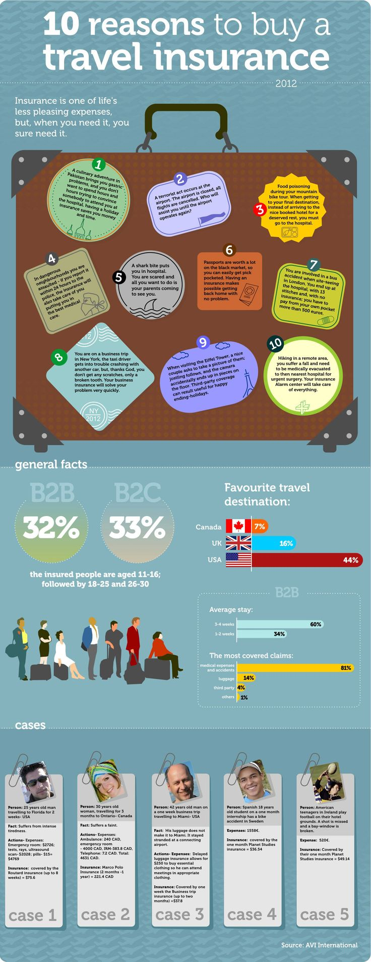 Insurance Price Quote 252 Best Insurance Infographics Images On Pinterest  Info Graphics
