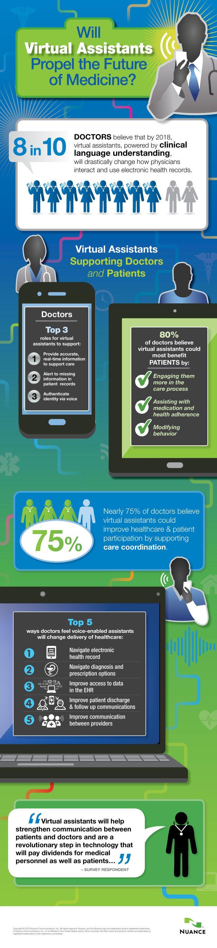 Virtual assistants to change medicine