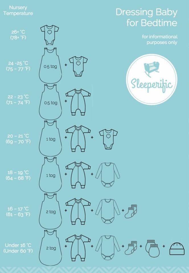 Comment habiller b b selon temp rature de la chambre for Temperature chambre bebe