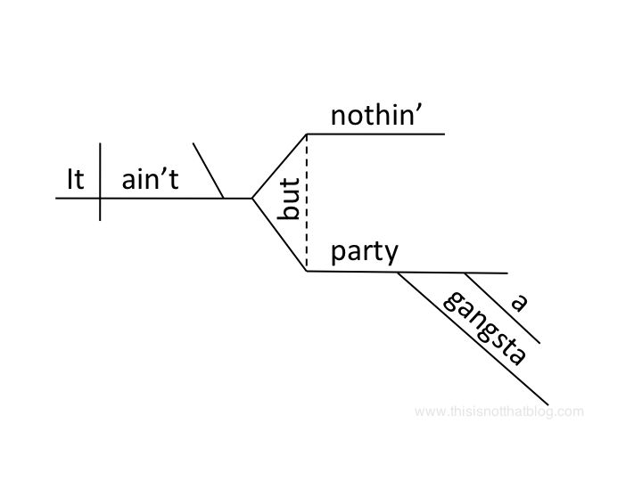 Diagramming sentences is fun wordsmithing pinterest funny diagramming sentences is fun wordsmithing pinterest funny things ccuart Choice Image