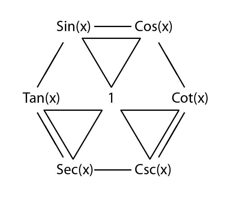 trigonometric identity mnemonic - mnemonics in trigonometry
