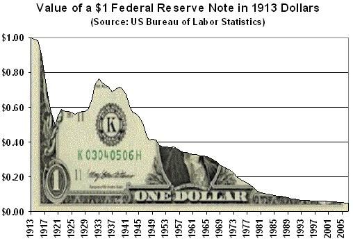 Ron Paul: How Long Will the Dollar Remain the World's Reserve Currency?