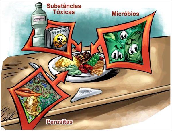 Doenças transmitidas por alimentos DTA