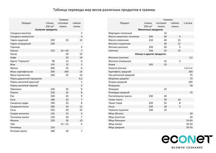 Сравнительная таблица веса (в граммах) основных продуктов 3 чайных ложки = 1 столовая ложка 4 столовых ложки = 60 мл 5 ст. ложки+1 ч.ложка = 80 мл 8 столовых ложек = 125 мл щепотка = менее 1/8 чайной ложки 1 стакан = 250 мл