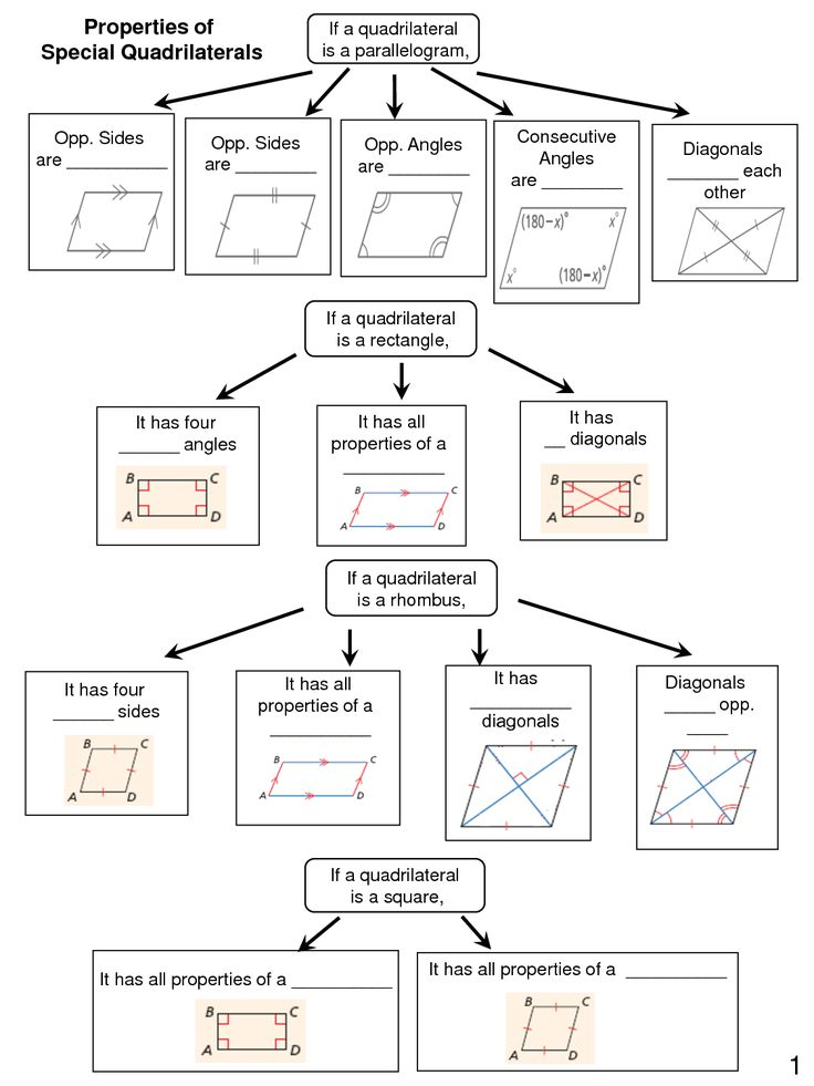 Quadrilateral Graphic Organizers Teachinggeometry