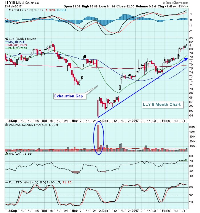 Eli Lilly Breaks 18 Month Downtrend