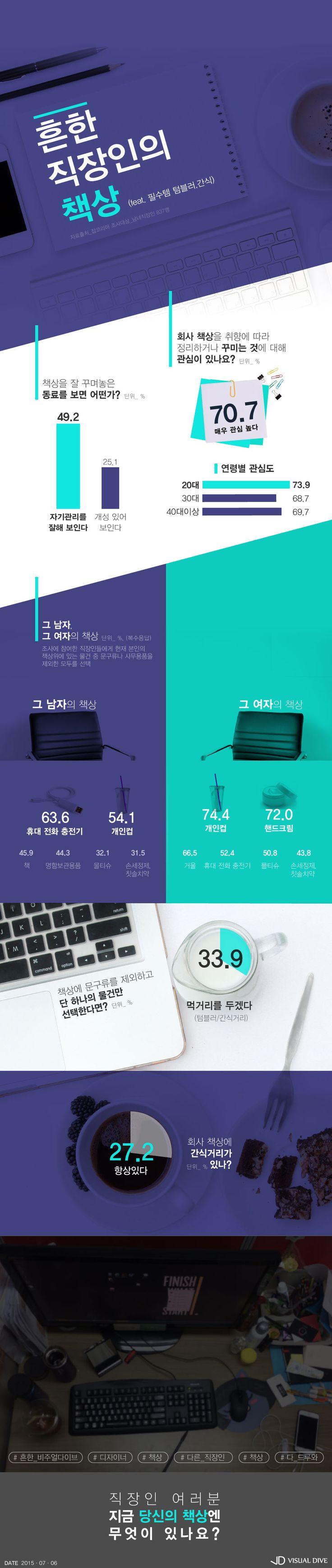 흔한 직장인의 책상…'당신의 책상엔 무엇이 있나요?' [인포그래픽] #desk / #Infographic ⓒ 비주얼다이브 무단 복사·전재·재배포 금지