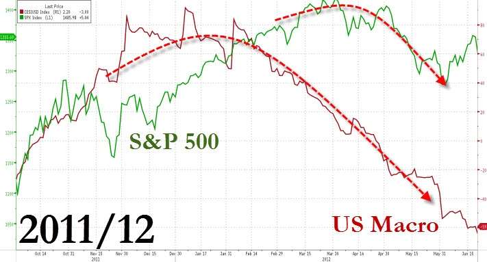 And once again as US Macro data turned down in the first quarter of 2012 so stocks kept elevating on hope that Europe was fixed (or whatever it was at the time), only to correct soon after...