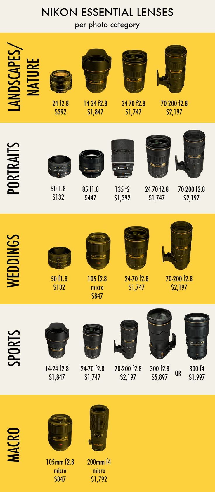 nikon and canon lens price comparison #infografias #infographic