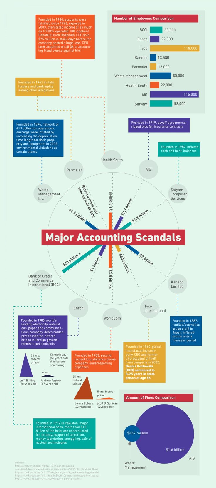 accounting scandals 3 Learn how toshiba's corporate culture and lax internal controls led to an accounting scandal that ended with the resignation of the company's ceo.
