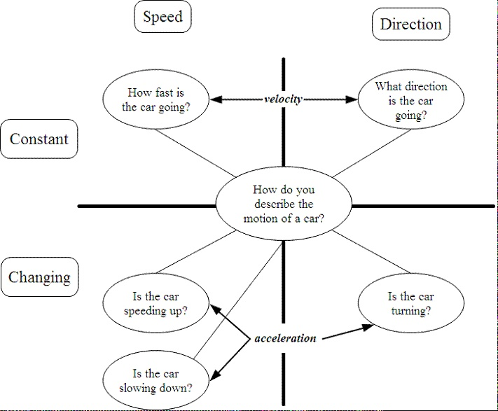 Speed velocity and acceleration venn diagram