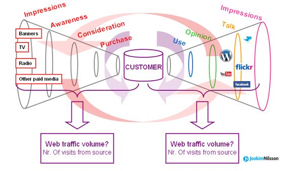 It aims to explain how the traditional purchase funnel has evolved and been amplified with social media. Currently around 1-2% of the adult internet users will share their opinions on the social web, they are called Mass Mavens and Mass Connectors. Each member of the Mass Maven's or Mass Connector's community will value his/hers opinion. These are your new impressions, and they will show up on social networks and on search.