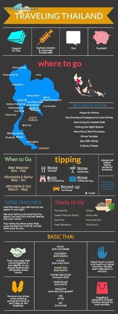 Travel cheat sheet - Thailand | #lyoness | Travel now: https://www.lyoness.com/branche/travel