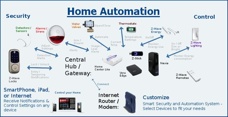 Smart Home Security Kit. No Monthly Fees. Protect Your Home with Motion Detection, Alarms and more!
