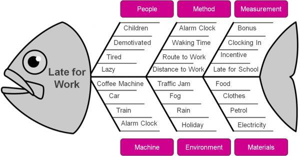 Diagrama de Ishikawa: Causa y Efecto Muestra las causas de los efectos de un problema específico. ¿Tarde para el trabajo? Aquí las razones