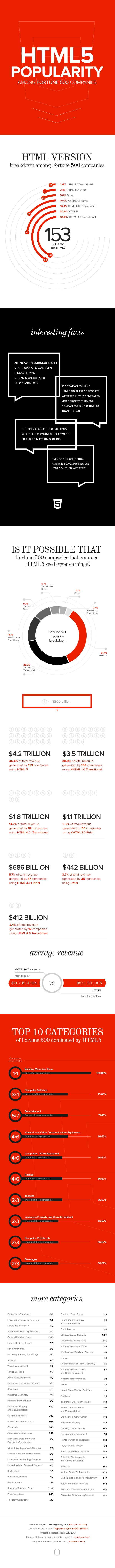 Why Fortune 500 Companies Uses HTML5: Some Interesting Facts [Infographic]