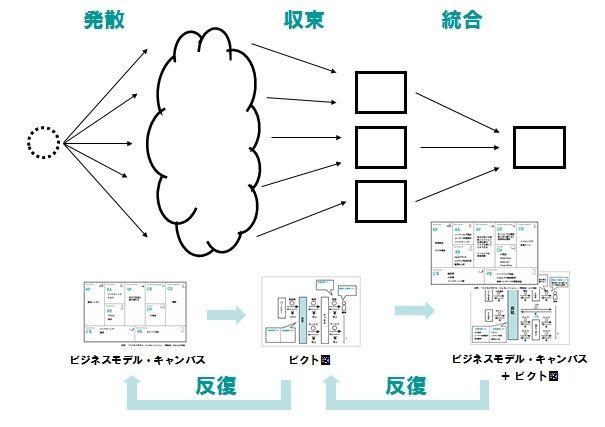 【図3】ビジネスモデル・キャンバスで発散し、ピクト図解で収束する