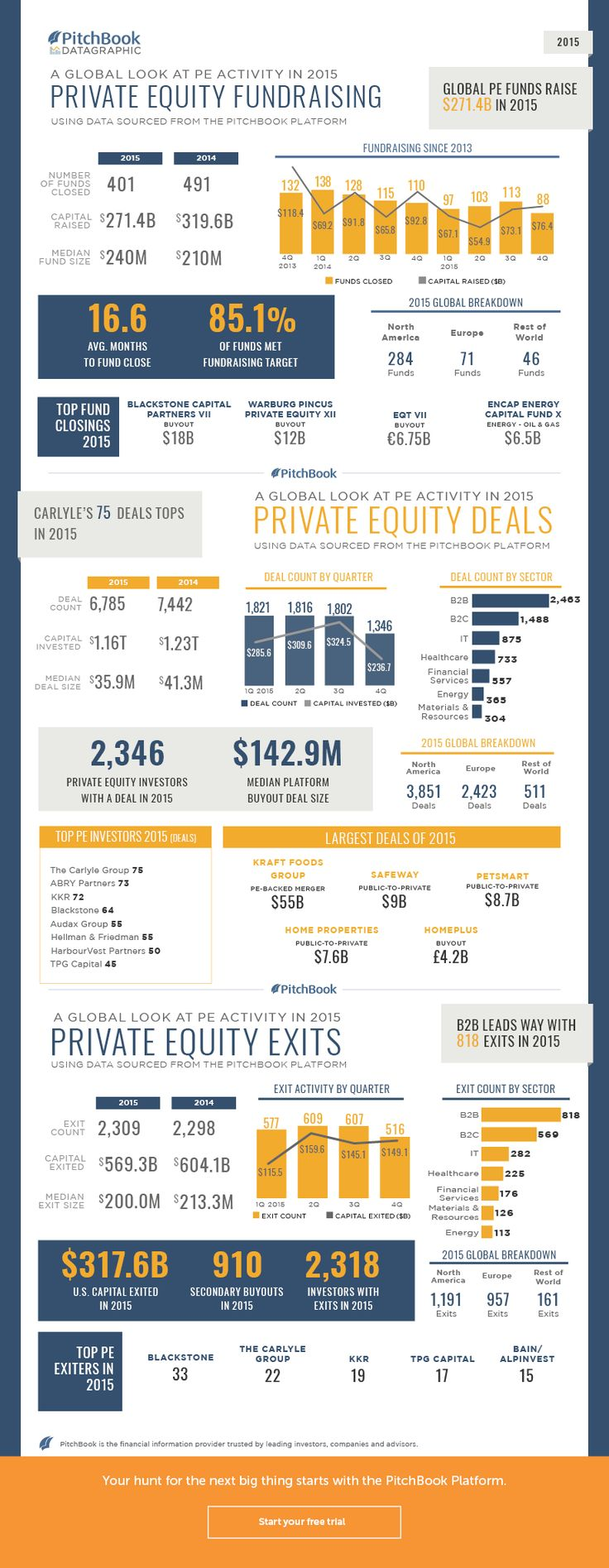 A visual breakdown of global PE activity in 2015 [datagraphic] | PitchBook News