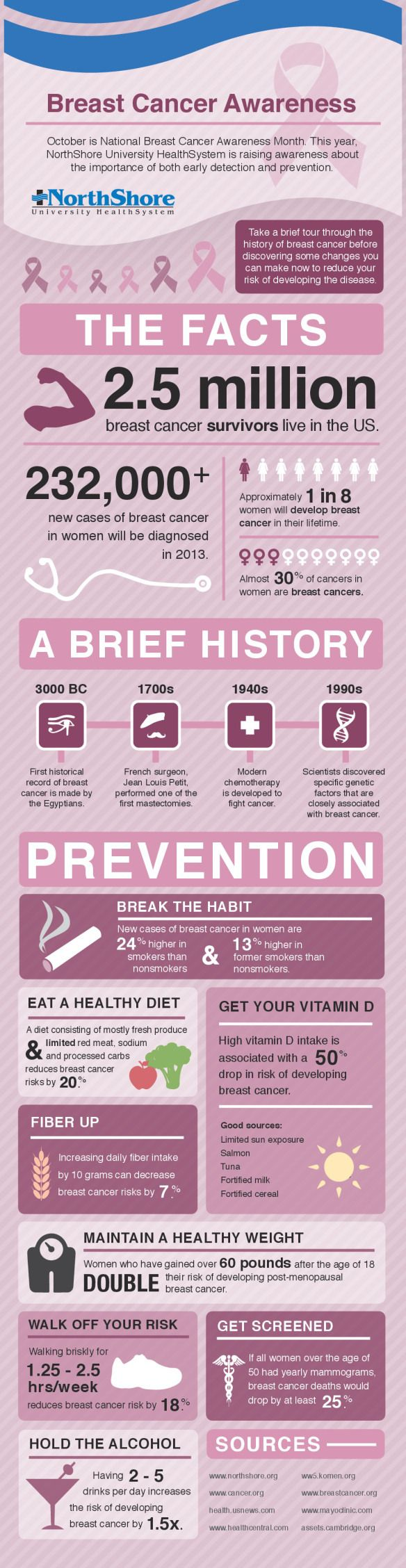 best ideas about breast cancer awareness cancer breast cancer awareness infographic breastcancer awareness infographic list