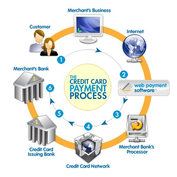 account card credit merchant adult processing