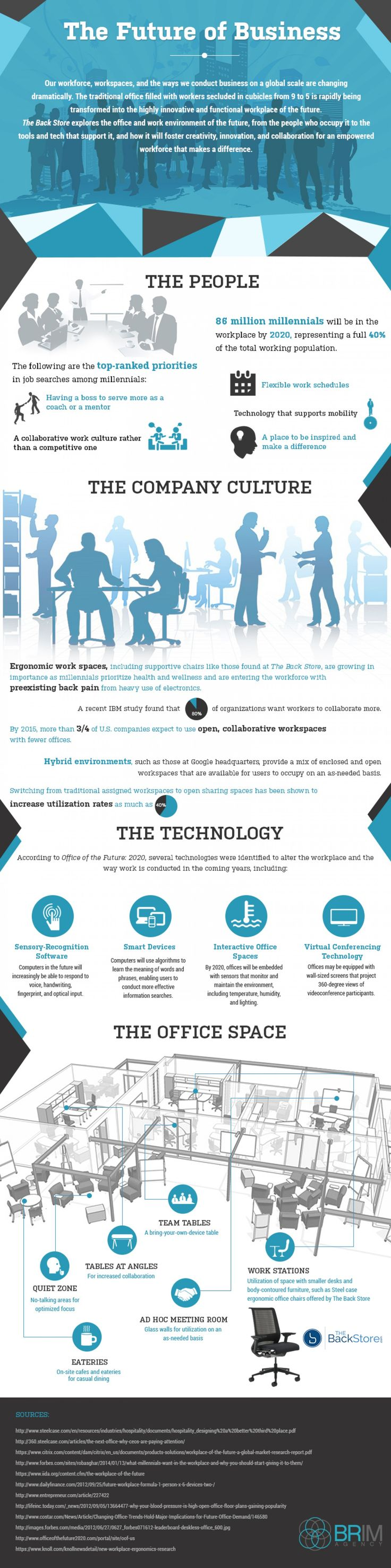 The Future of Business Infographic