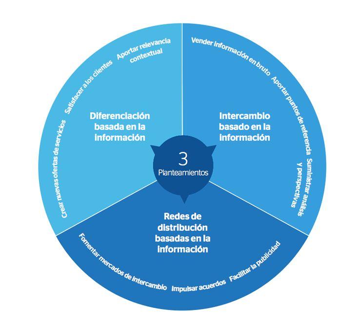 Modelos de negocios emergentes en Big Data