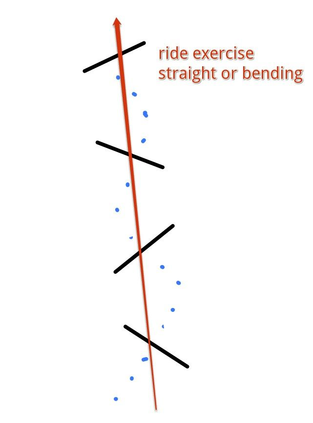 Bending line exercise