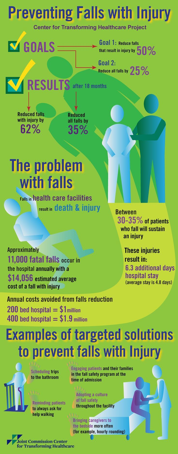 Infographic on preventing falls with injury