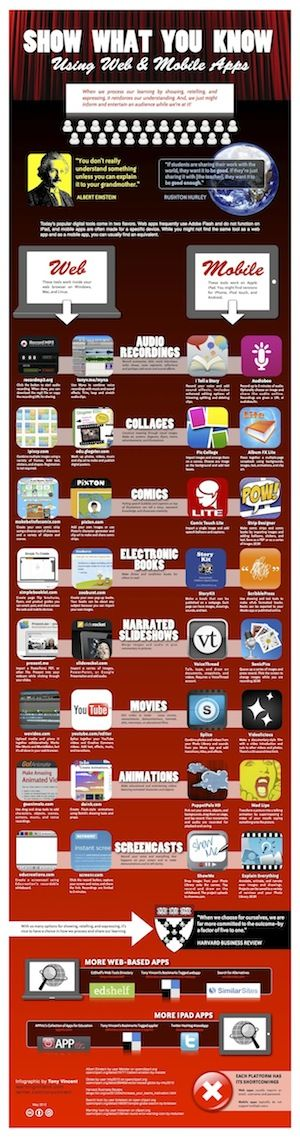 """Tony Vincent has created a Fantastic resource to showcase FREE apps and how they can allow students to """"show what they know."""""""