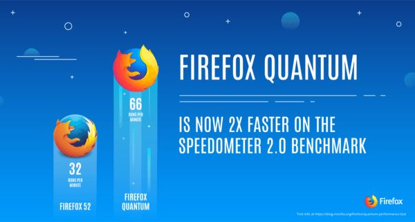 Mozilla's Firefox Quantum browser is ridiculously fast