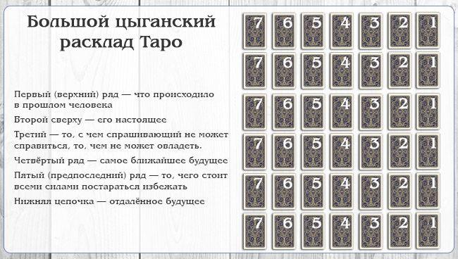Гадание на картах таро на 10 картах гадание с подругами на картах