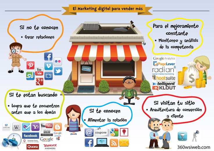 Marketing digital para vender más.