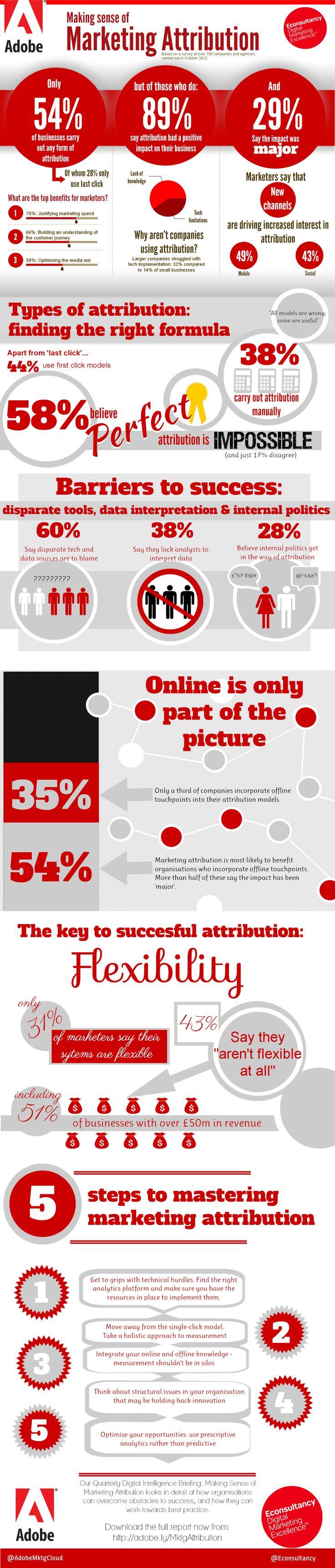Adobe: Making Sense of Marketing Attribution [Infographic]