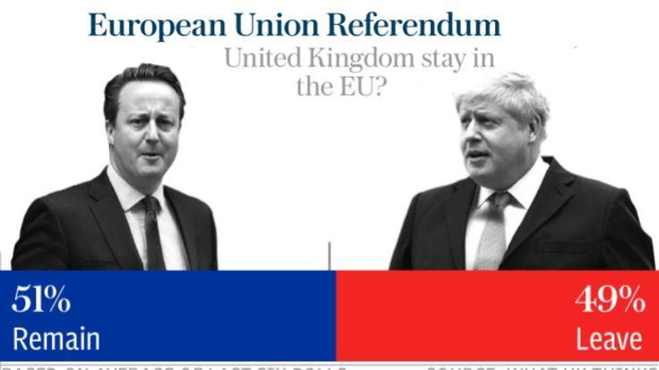 UK Referendum: EU referendum poll tracker