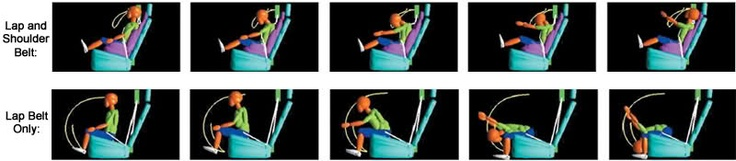 Using a lap-only seat belt (or tucking the shoulder belt behind the back) is incredibly dangerous. These simulated crash images show why.
