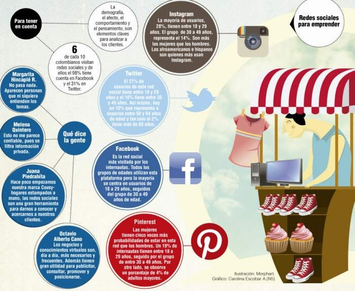 """La transformación de los mercados y apertura de """"locales virtuales"""" en redes sociales, marcan tendencia entre quienes se dedican al comercio y venta de productos. La interacción es el aspecto clave."""