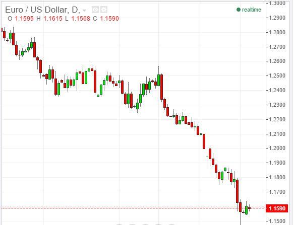 Forex rub euro