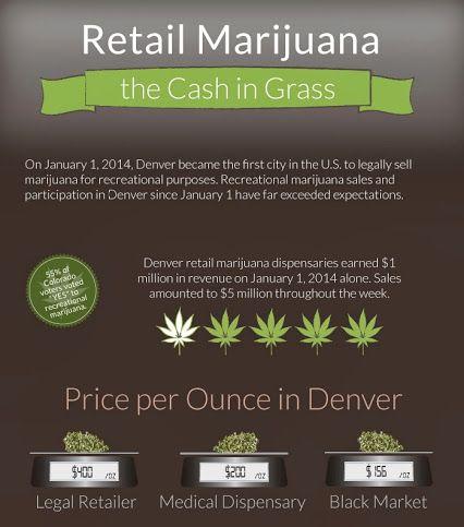Best medical marijuana deals denver
