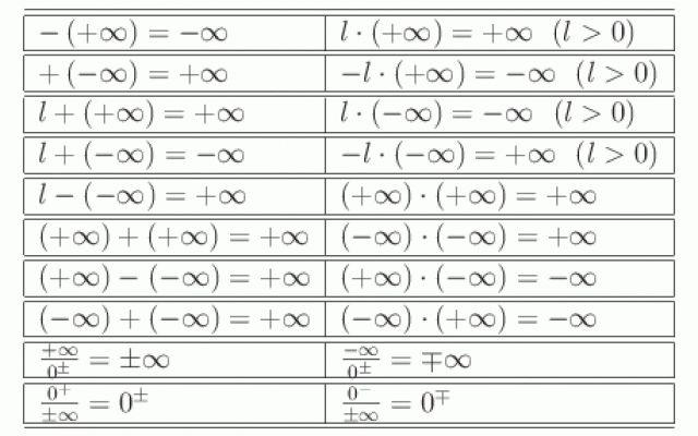 Forme di indeterminazione nel calcolo di limiti di funzioni