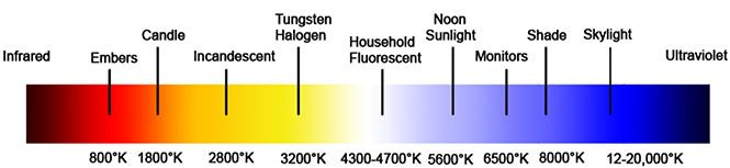 Color Temperature & Color Rendering Index DeMystified  http://lowel.com/edu/color_temperature_and_rendering_demystified.html